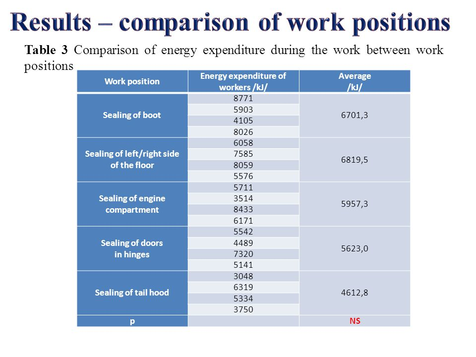 Table 3 Comparison of energy expenditure during the work between work positions Work position Energy expenditure of workers /kJ/ Average /kJ/ Sealing of boot 8771 6701,3 5903 4105 8026 Sealing of left/right side of the floor 6058 6819,5 7585 8059 5576 Sealing of engine compartment 5711 5957,3 3514 8433 6171 Sealing of doors in hinges 5542 5623,0 4489 7320 5141 Sealing of tail hood 3048 4612,8 6319 5334 3750 p NS