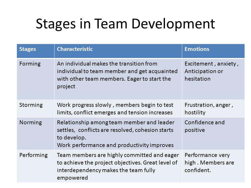 Stages in Team Development StagesCharacteristicEmotions FormingAn individual makes the transition from individual to team member and get acquainted with other team members.