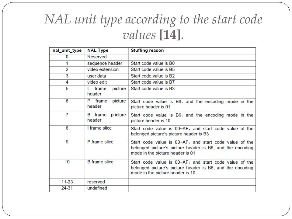 NAL unit type according to the start code values [14].