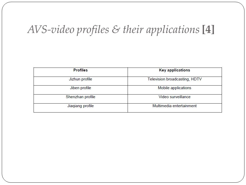 AVS-video profiles & their applications [4]