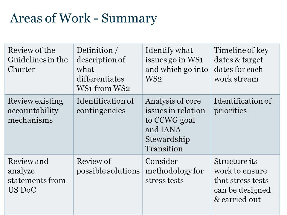 Text Areas of Work - Summary Review of the Guidelines in the Charter Definition / description of what differentiates WS1 from WS2 Identify what issues