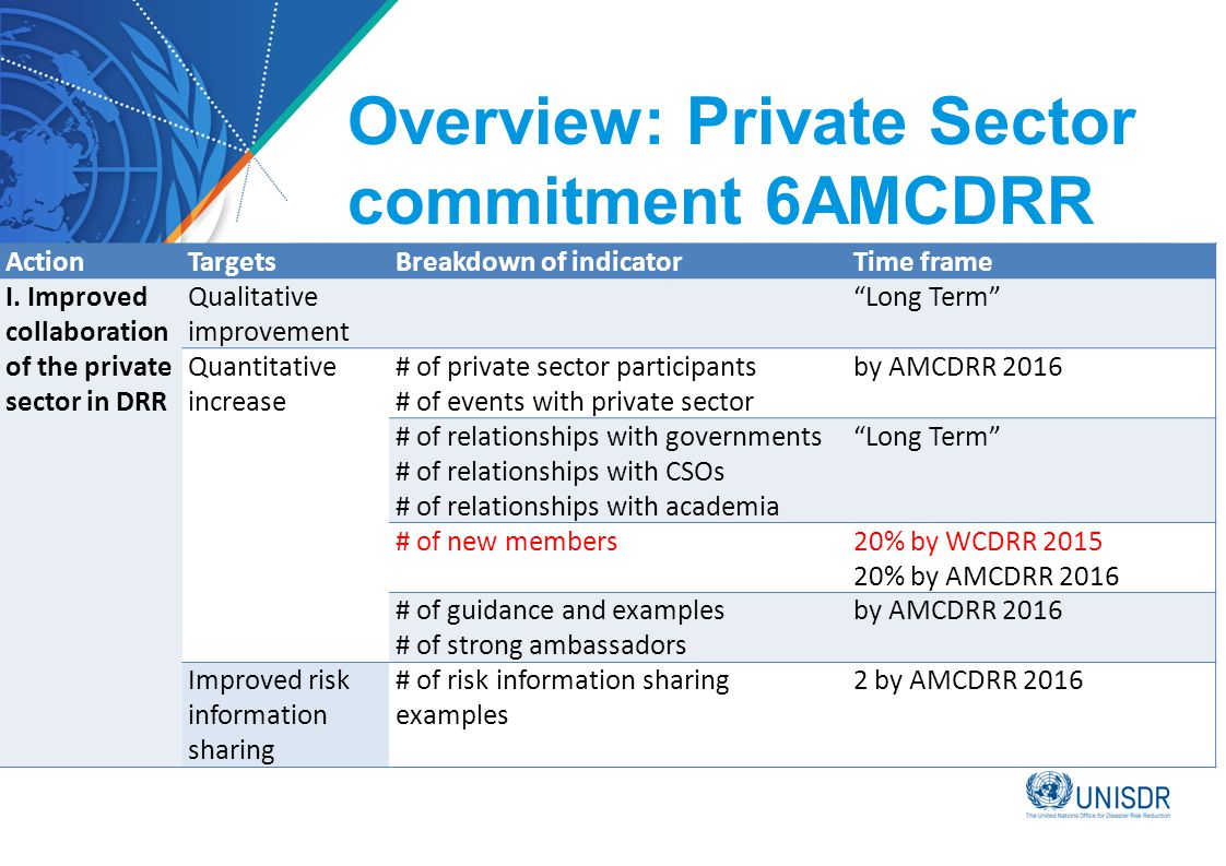 Overview: Private Sector commitment 6AMCDRR ActionTargetsBreakdown of indicatorTime frame I.