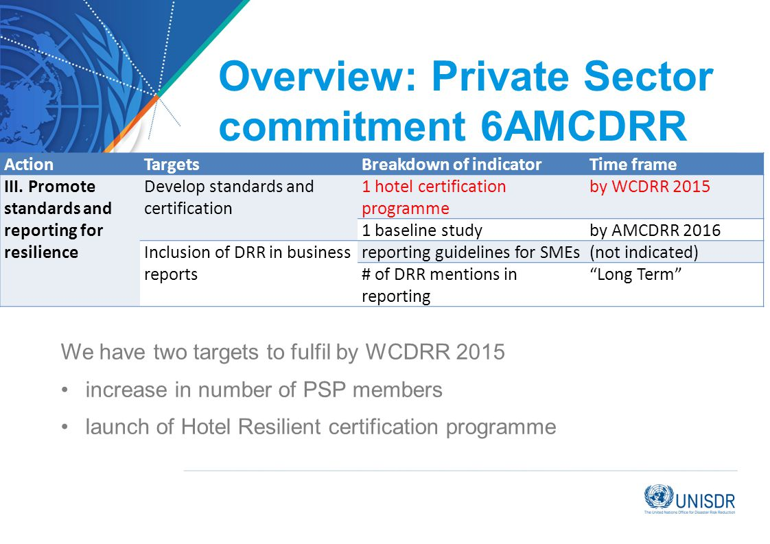 Overview: Private Sector commitment 6AMCDRR ActionTargetsBreakdown of indicatorTime frame III.