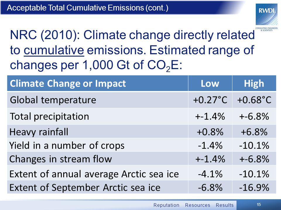 Reputation Resources Results Acceptable Total Cumulative Emissions (cont.) NRC (2010): Climate change directly related to cumulative emissions.