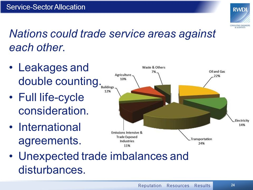 Reputation Resources Results Service-Sector Allocation Nations could trade service areas against each other.