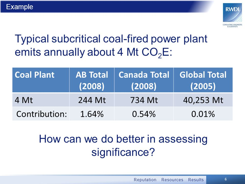 Reputation Resources Results Example 6 Coal PlantAB Total (2008) Canada Total (2008) Global Total (2005) 4 Mt244 Mt734 Mt40,253 Mt Contribution:1.64%0.54%0.01% Typical subcritical coal-fired power plant emits annually about 4 Mt CO 2 E: How can we do better in assessing significance