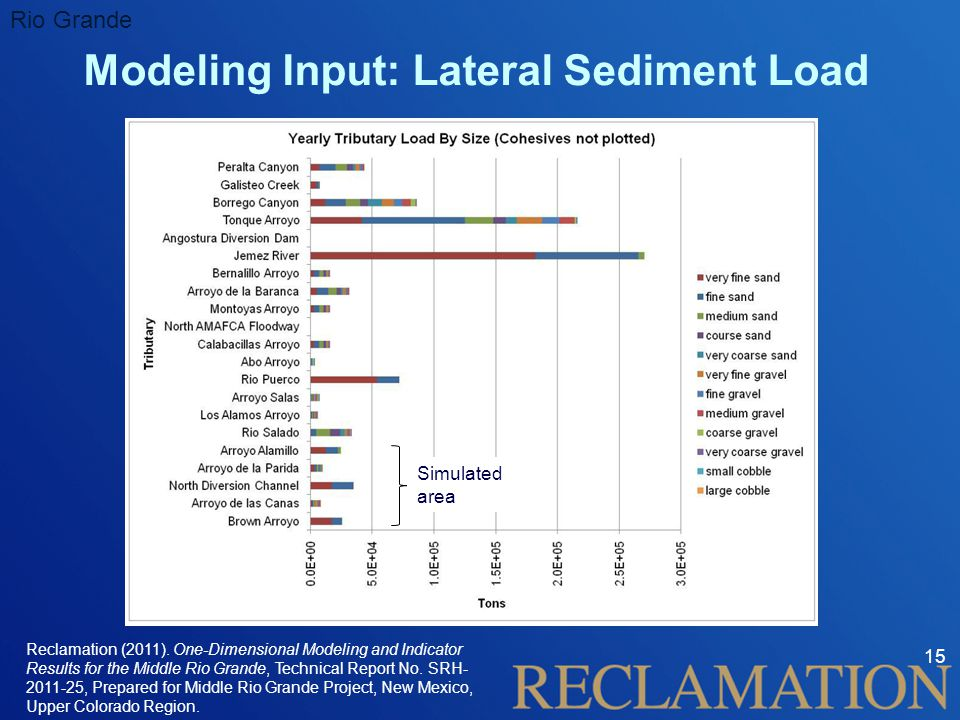 Modeling Input: Lateral Sediment Load 15 Rio Grande Reclamation (2011).