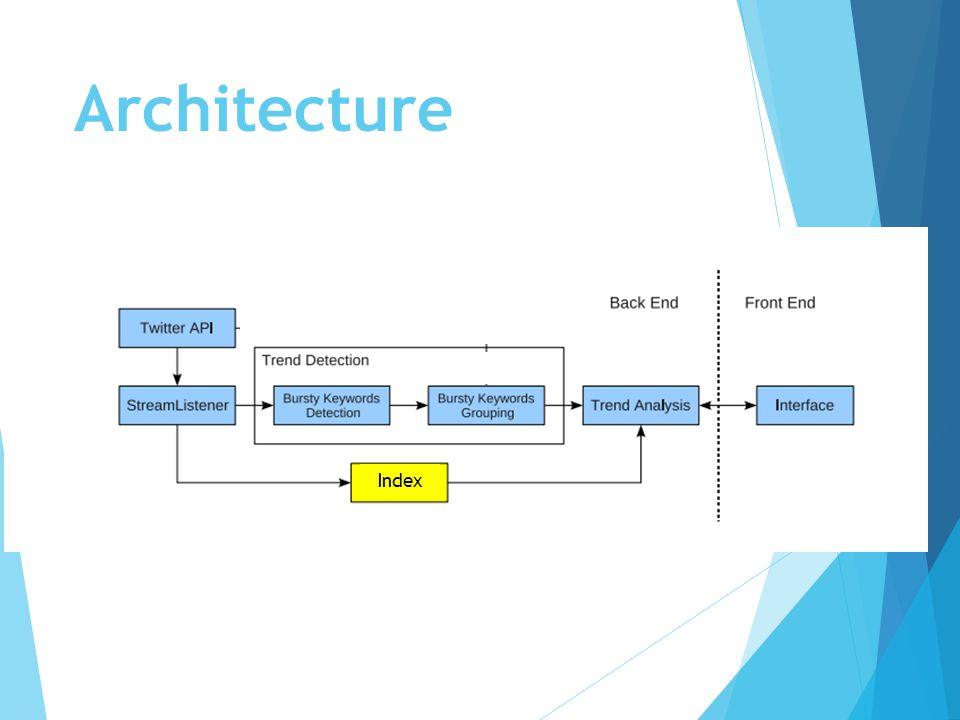 Architecture Index