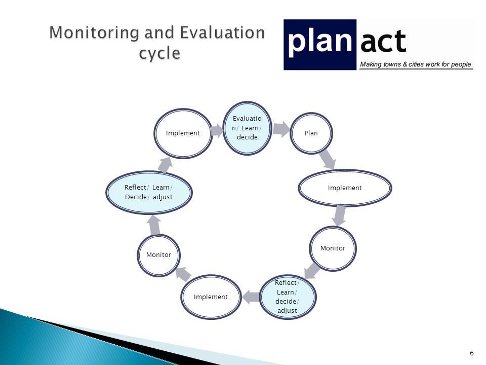 Evaluatio n/ Learn/ decide Plan Implement Monitor Reflect/ Learn/ decide/ adjust Implement Monitor Reflect/ Learn/ Decide/ adjust Implement 6
