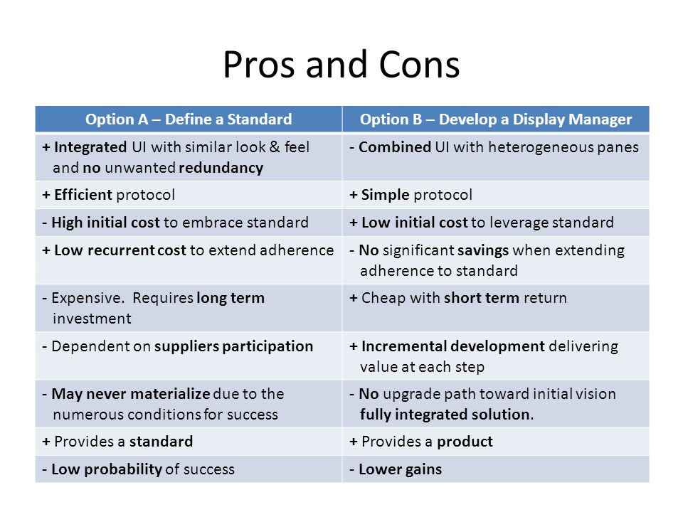 Pros and Cons Option A – Define a StandardOption B – Develop a Display Manager + Integrated UI with similar look & feel and no unwanted redundancy - Combined UI with heterogeneous panes + Efficient protocol+ Simple protocol - High initial cost to embrace standard+ Low initial cost to leverage standard + Low recurrent cost to extend adherence- No significant savings when extending adherence to standard - Expensive.