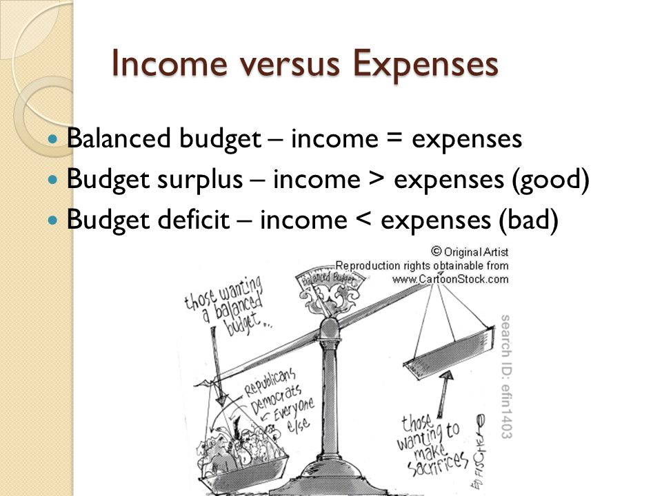 Income versus Expenses Balanced budget – income = expenses Budget surplus – income > expenses (good) Budget deficit – income < expenses (bad)
