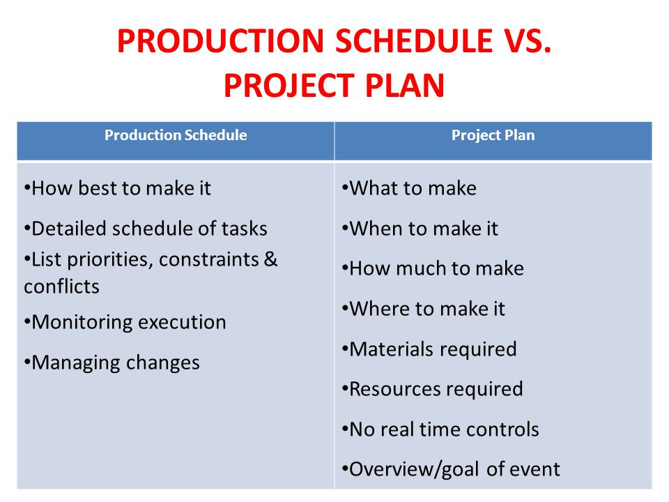 PRODUCTION SCHEDULE VS. PROJECT PLAN Production ScheduleProject Plan How best to make it Detailed schedule of tasks List priorities, constraints & con