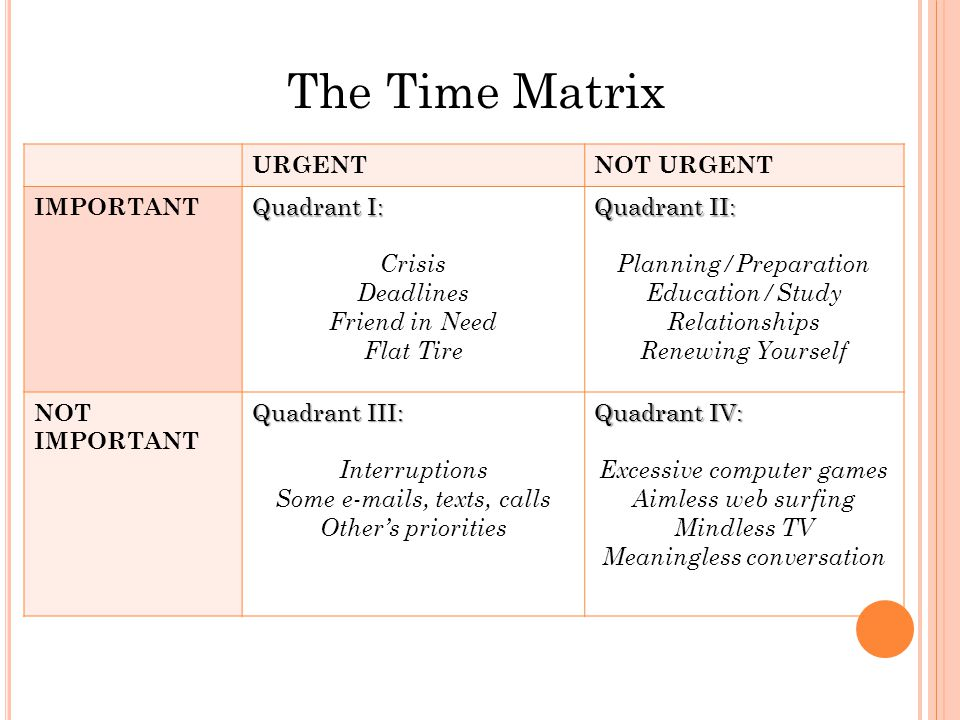 The Time Matrix URGENTNOT URGENT IMPORTANT Quadrant I: Crisis Deadlines Friend in Need Flat Tire Quadrant II: Planning/Preparation Education/Study Relationships Renewing Yourself NOT IMPORTANT Quadrant III: Interruptions Some e-mails, texts, calls Other's priorities Quadrant IV: Excessive computer games Aimless web surfing Mindless TV Meaningless conversation
