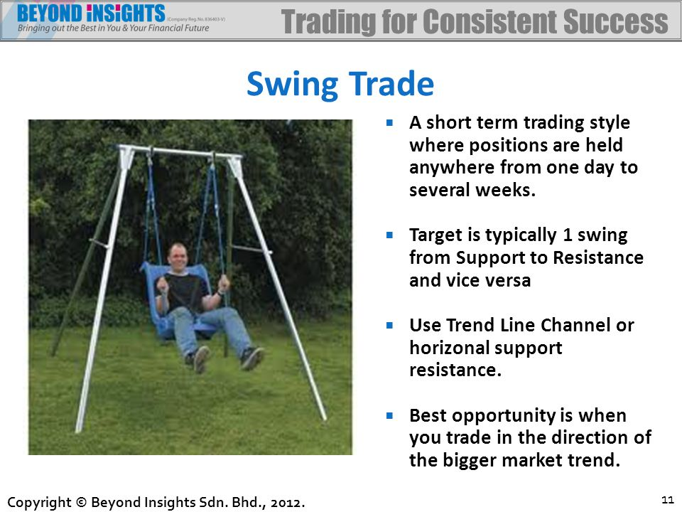 Trading for Consistent Success Copyright © Beyond Insights Sdn.