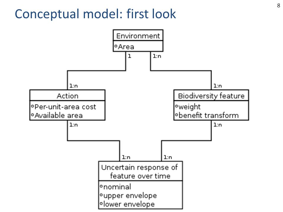 8 Conceptual model: first look