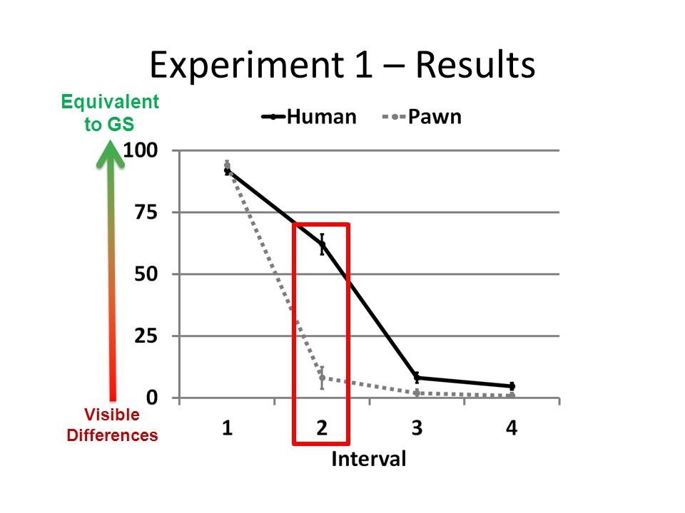 Experiment 1 – Results Equivalent to GS Visible Differences