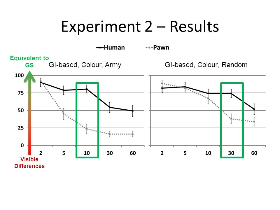 Experiment 2 – Results GI-based, Colour, ArmyGI-based, Colour, Random Equivalent to GS Visible Differences
