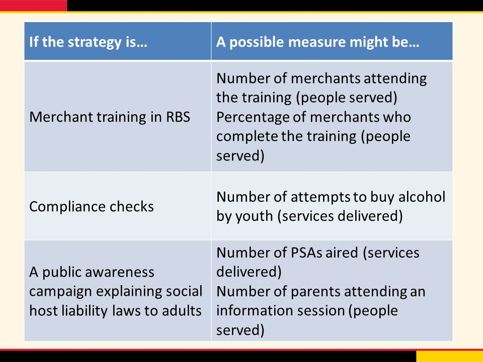 If the strategy is…A possible measure might be… Merchant training in RBS Number of merchants attending the training (people served) Percentage of merchants who complete the training (people served) Compliance checks Number of attempts to buy alcohol by youth (services delivered) A public awareness campaign explaining social host liability laws to adults Number of PSAs aired (services delivered) Number of parents attending an information session (people served)