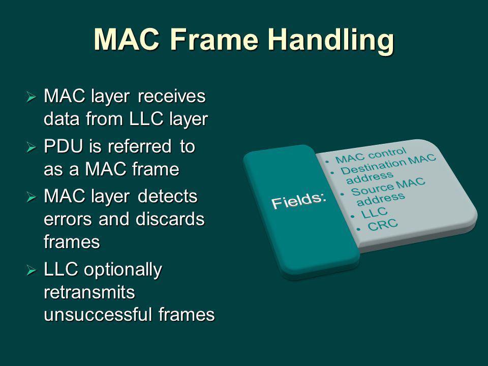 MAC Frame Handling  MAC layer receives data from LLC layer  PDU is referred to as a MAC frame  MAC layer detects errors and discards frames  LLC optionally retransmits unsuccessful frames