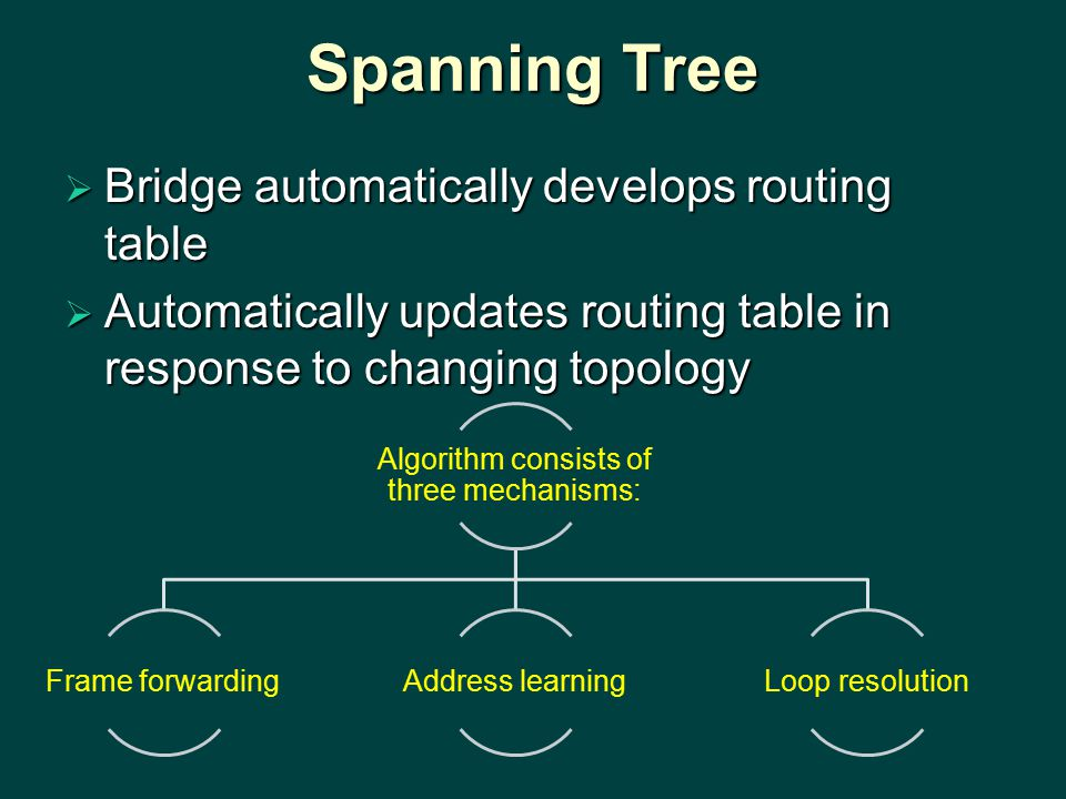 Spanning Tree  Bridge automatically develops routing table  Automatically updates routing table in response to changing topology Algorithm consists of three mechanisms: Frame forwardingAddress learningLoop resolution