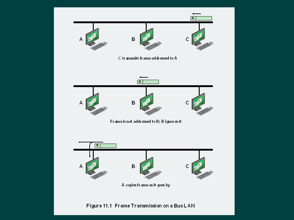 Spanning Tree  Bridge automatically develops routing table  Automatically updates routing table in response to changing topology Algorithm consists of three mechanisms: Frame forwardingAddress learningLoop resolution