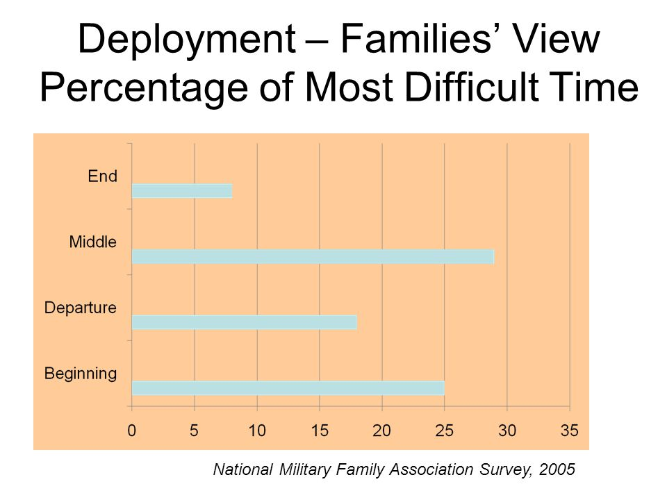 Deployment – Families' View Percentage of Most Difficult Time National Military Family Association Survey, 2005