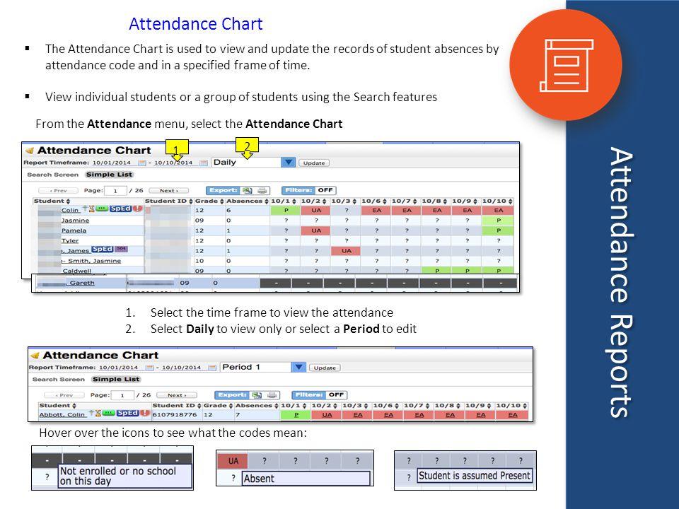 Attendance Reports Attendance Chart