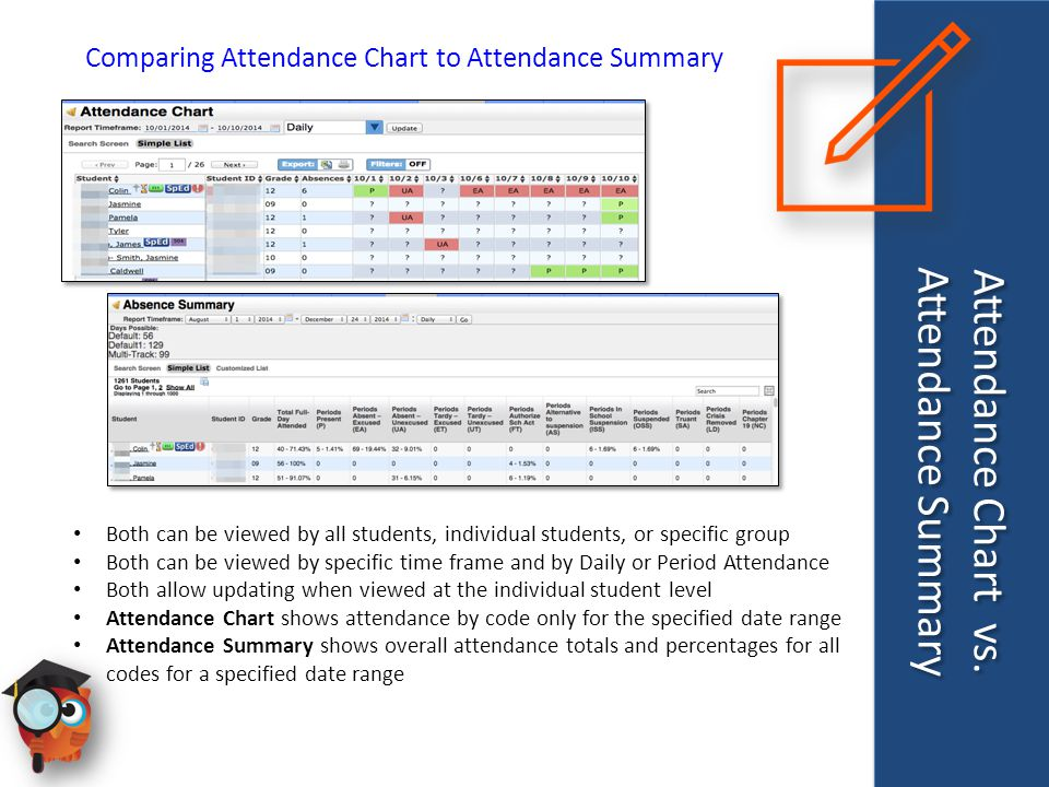 Attendance Chart vs. Attendance Summary Comparing Attendance Chart to Attendance Summary Both can be viewed by all students, individual students, or s
