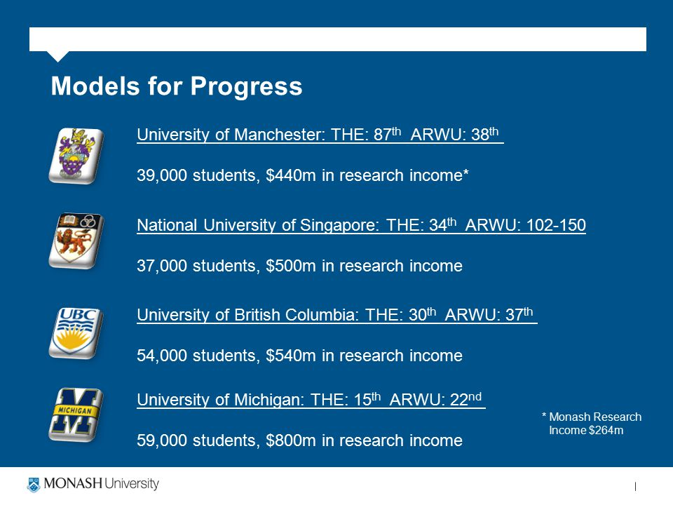 Models for Progress National University of Singapore: THE: 34 th ARWU: 102-150 37,000 students, $500m in research income University of Manchester: THE: 87 th ARWU: 38 th 39,000 students, $440m in research income* University of British Columbia: THE: 30 th ARWU: 37 th 54,000 students, $540m in research income University of Michigan: THE: 15 th ARWU: 22 nd 59,000 students, $800m in research income * Monash Research Income $264m
