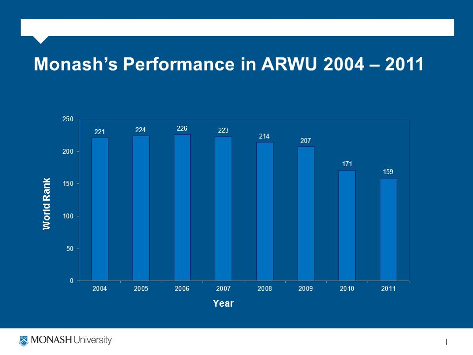 Monash's Performance in ARWU 2004 – 2011