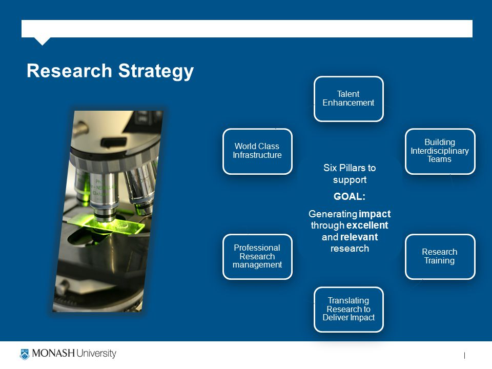 Research Strategy Six Pillars Talent Enhancement Building Interdisciplinary Teams Research Training Translating Research to Deliver Impact Professional Research management World Class Infrastructure Six Pillars to support GOAL: Generating impact through excellent and relevant research