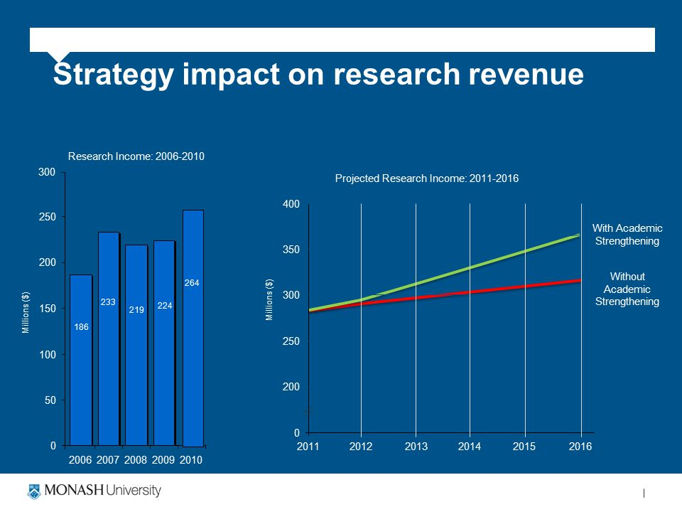 Strategy impact on research revenue Research Income: 2006-2010 224 219 233 186 0 50 100 150 200 250 2006200720082009 Millions ($) 264 2010 300 Projected Research Income: 2011-2016 0 200 250 300 350 400 Millions ($) 201220152013201620142011 With Academic Strengthening Without Academic Strengthening