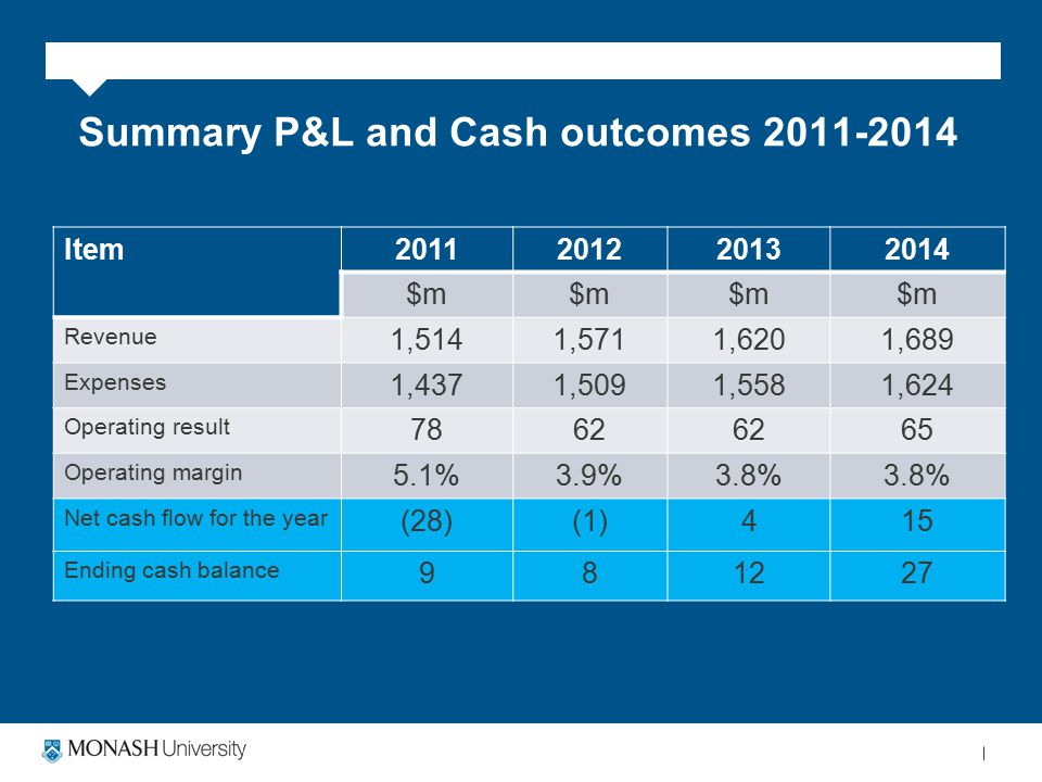 Summary P&L and Cash outcomes 2011-2014 Item2011201220132014 $m Revenue 1,5141,5711,6201,689 Expenses 1,4371,5091,5581,624 Operating result 7862 65 Operating margin 5.1%3.9%3.8% Net cash flow for the year (28)(1)415 Ending cash balance 981227