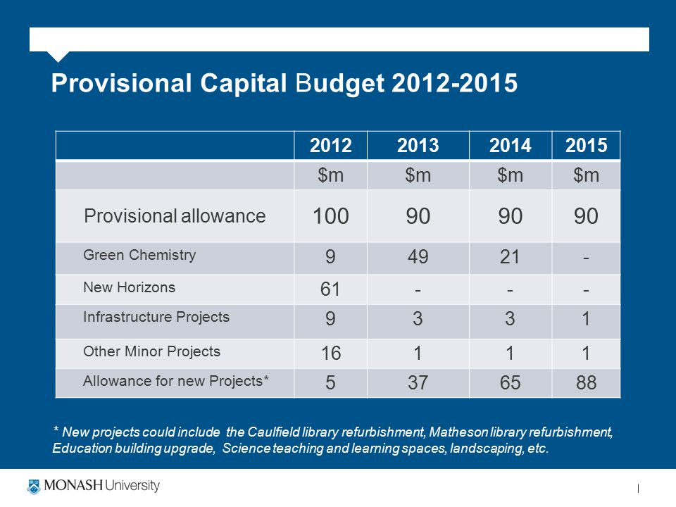 Provisional Capital Budget 2012-2015 2012201320142015 $m Provisional allowance 10090 Green Chemistry 94921- New Horizons 61--- Infrastructure Projects 9331 Other Minor Projects 16111 Allowance for new Projects* 5376588 * New projects could include the Caulfield library refurbishment, Matheson library refurbishment, Education building upgrade, Science teaching and learning spaces, landscaping, etc.
