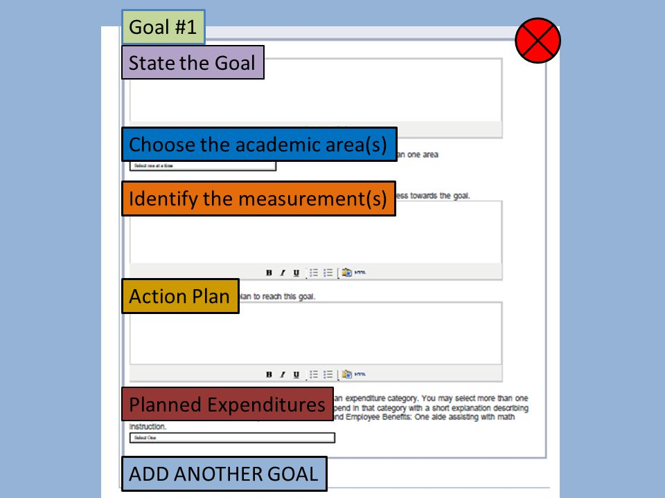Goal #1 State the Goal Choose the academic area(s) Identify the measurement(s) Action Plan Planned Expenditures ADD ANOTHER GOAL