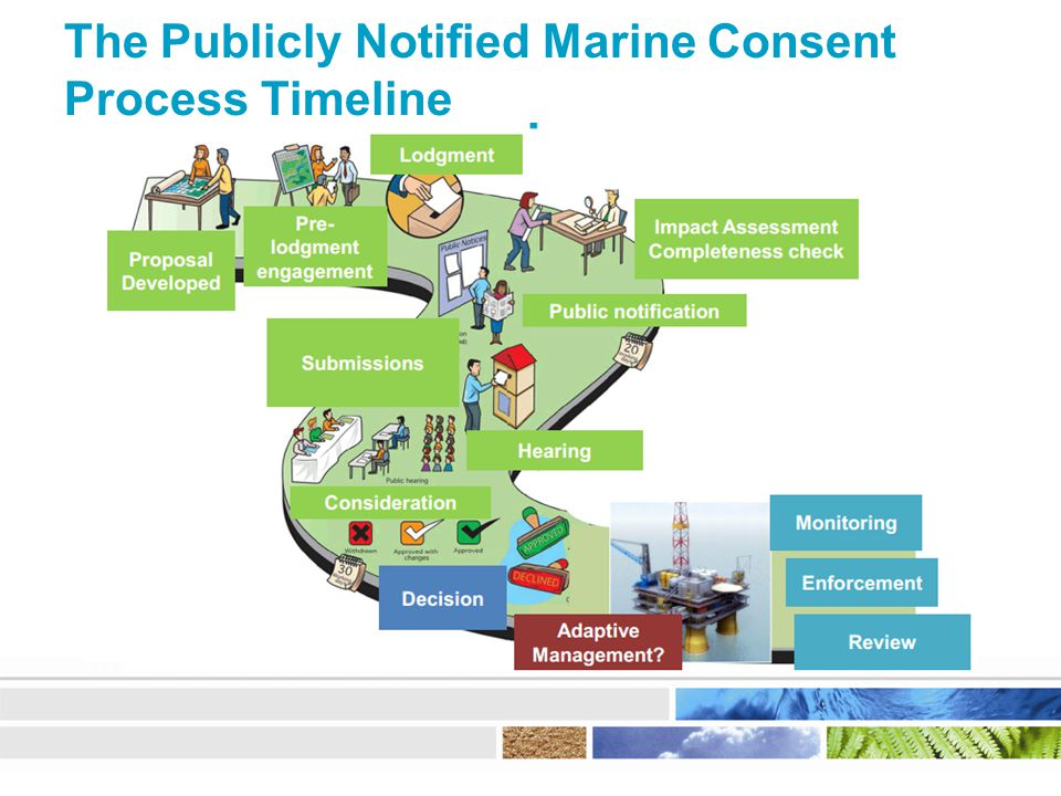 The Publicly Notified Marine Consent Process Timeline