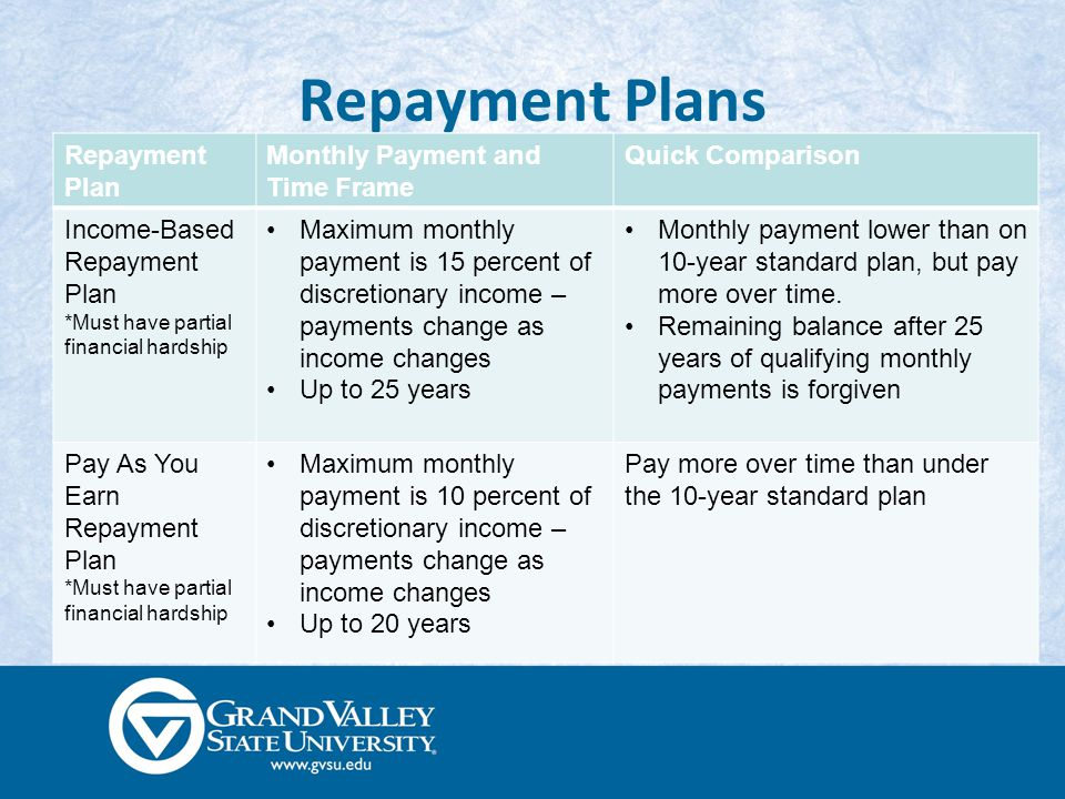 Repayment Plans Repayment Plan Monthly Payment and Time Frame Quick Comparison Income-Based Repayment Plan *Must have partial financial hardship Maximum monthly payment is 15 percent of discretionary income – payments change as income changes Up to 25 years Monthly payment lower than on 10-year standard plan, but pay more over time.
