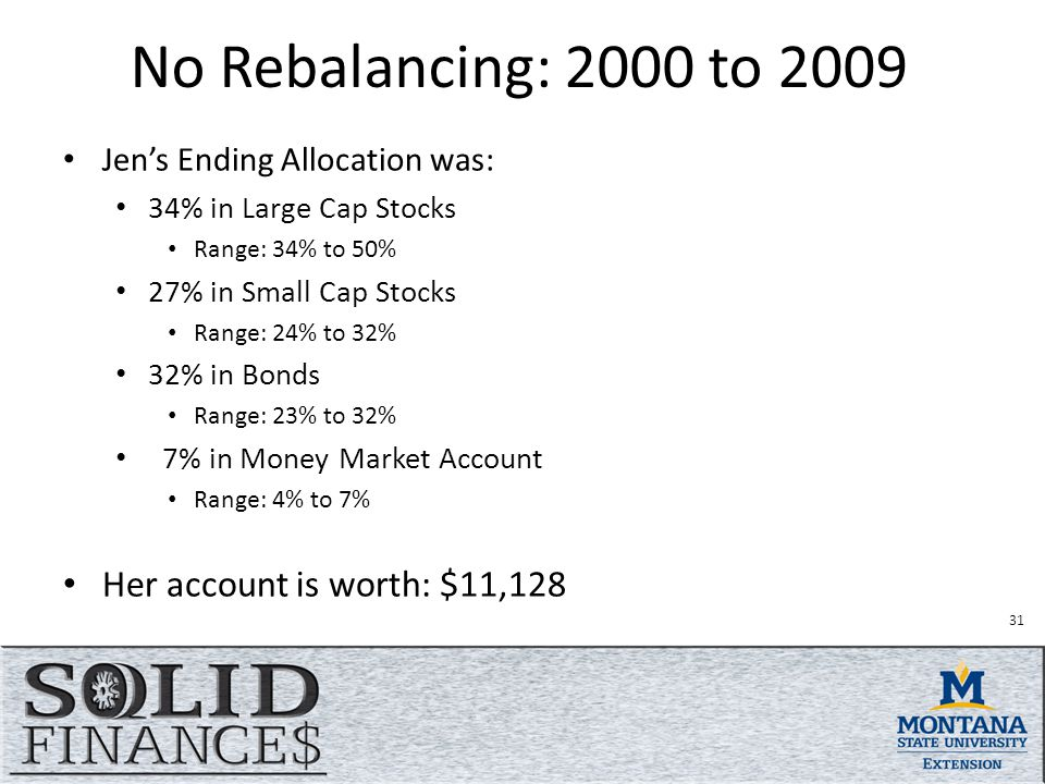 No Rebalancing: 2000 to 2009 Jen's Ending Allocation was: 34% in Large Cap Stocks Range: 34% to 50% 27% in Small Cap Stocks Range: 24% to 32% 32% in Bonds Range: 23% to 32% 7% in Money Market Account Range: 4% to 7% Her account is worth: $11,128 31