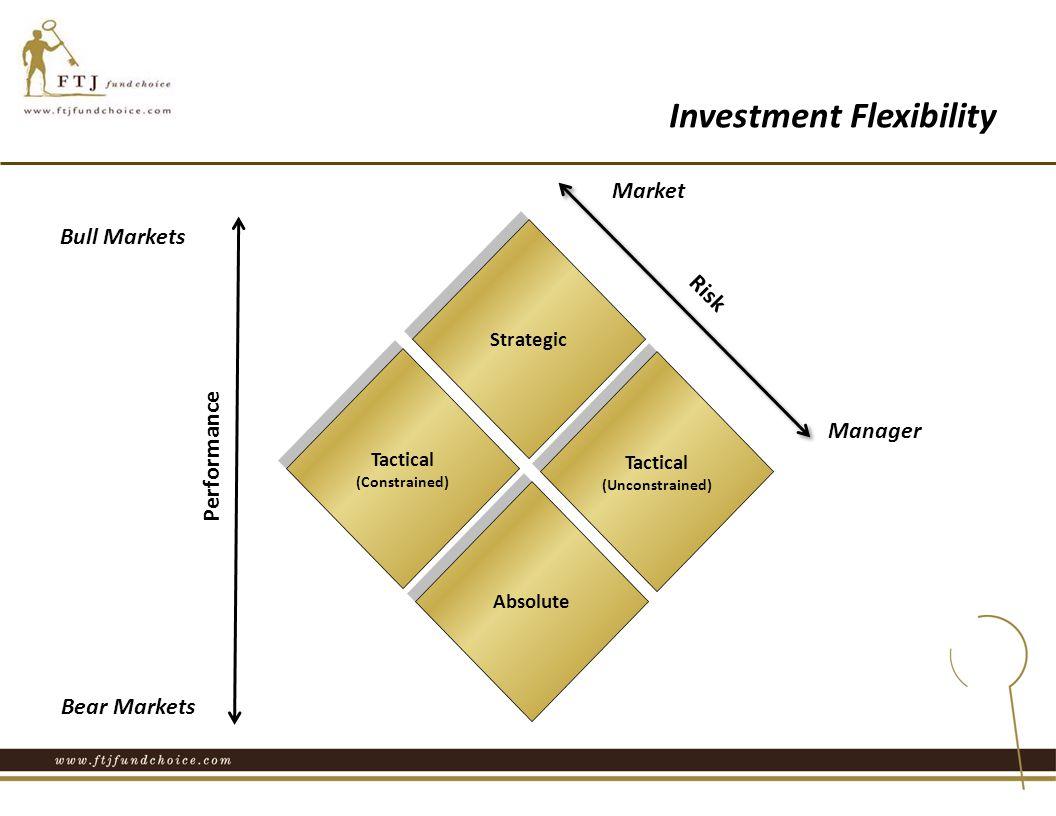 Tactical (Constrained) Tactical (Constrained) Absolute Tactical (Unconstrained) Tactical (Unconstrained) Strategic Market Bear Markets Bull Markets Manager Performance Risk Investment Flexibility