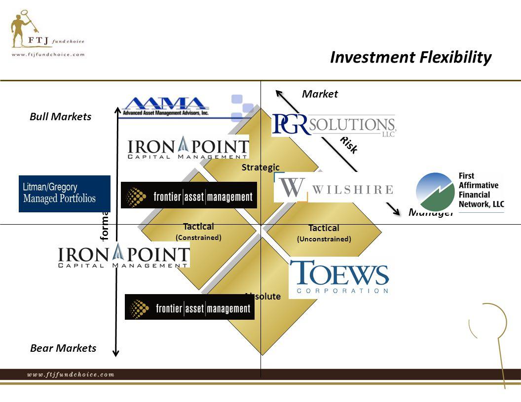 Tactical (Constrained) Tactical (Constrained) Absolute Tactical (Unconstrained) Tactical (Unconstrained) Strategic Market Bear Markets Bull Markets Manager Performance Risk