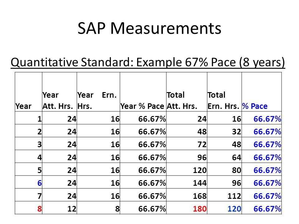 SAP Measurements Quantitative Standard: Example 67% Pace (8 years) Year Year Att.