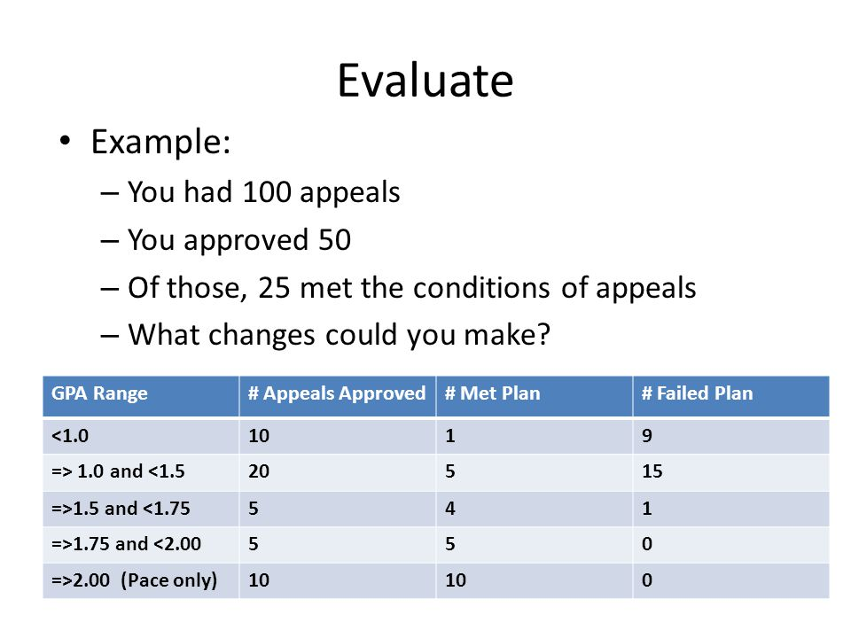 Evaluate Example: – You had 100 appeals – You approved 50 – Of those, 25 met the conditions of appeals – What changes could you make.