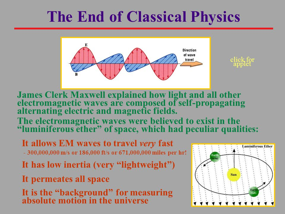 The End of Classical Physics The electromagnetic waves were believed to exist in the luminiferous ether of space, which had peculiar qualities: James Clerk Maxwell explained how light and all other electromagnetic waves are composed of self-propagating alternating electric and magnetic fields.