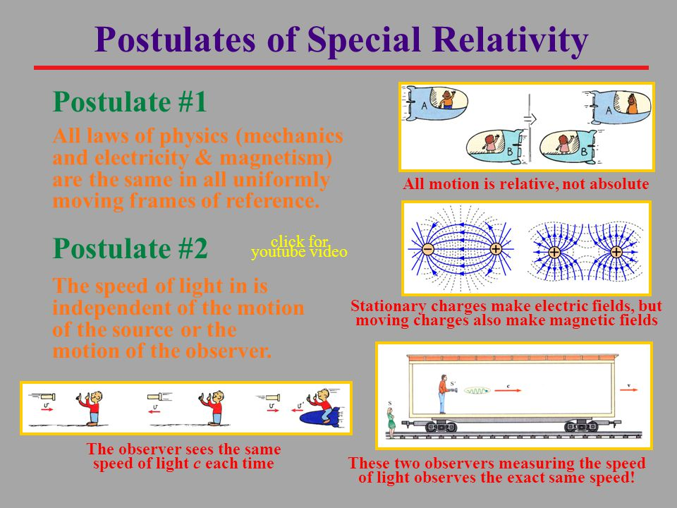 Postulate #1 All laws of physics (mechanics and electricity & magnetism) are the same in all uniformly moving frames of reference.
