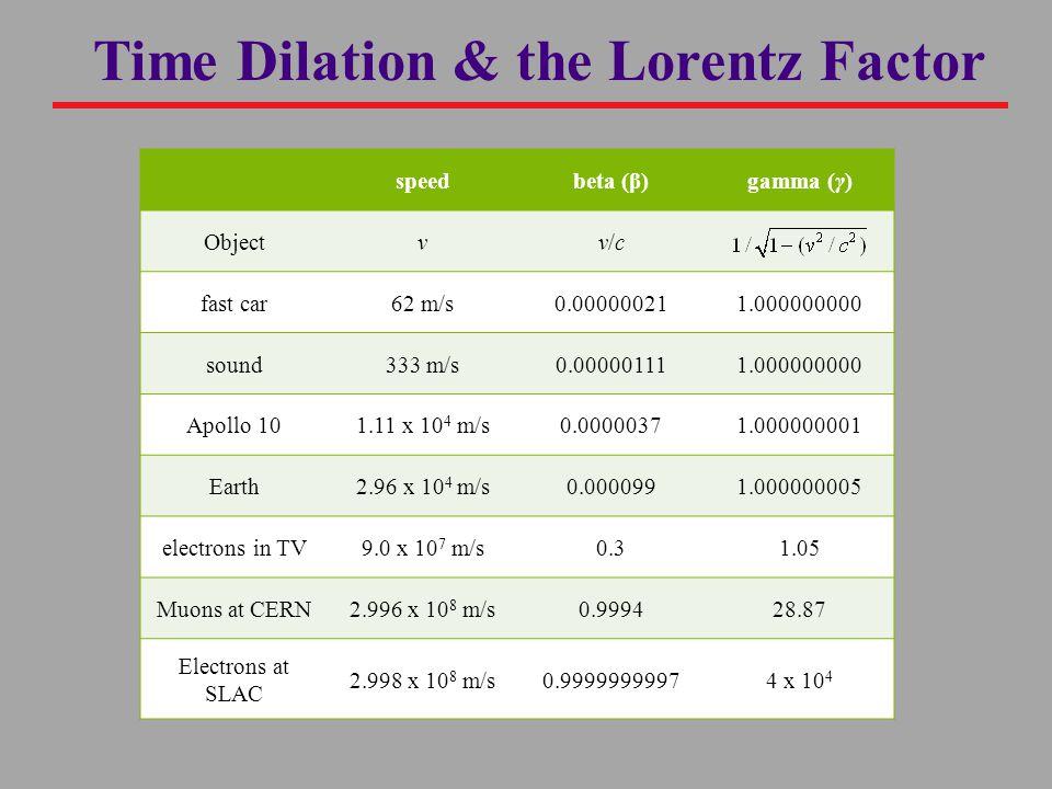 Time Dilation & the Lorentz Factor speedbeta (β)gamma (γ) Objectvv/cv/c fast car62 m/s0.000000211.000000000 sound333 m/s0.000001111.000000000 Apollo 101.11 x 10 4 m/s0.00000371.000000001 Earth2.96 x 10 4 m/s0.0000991.000000005 electrons in TV9.0 x 10 7 m/s0.31.05 Muons at CERN2.996 x 10 8 m/s0.999428.87 Electrons at SLAC 2.998 x 10 8 m/s0.99999999974 x 10 4