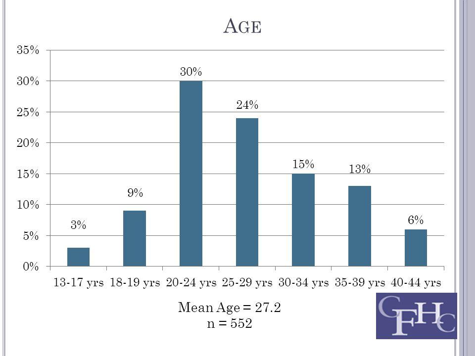 A GE Mean Age = 27.2 n = 552