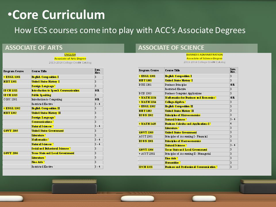 ASSOCIATE OF ARTSASSOCIATE OF SCIENCE Core Curriculum How ECS courses come into play with ACC's Associate Degrees
