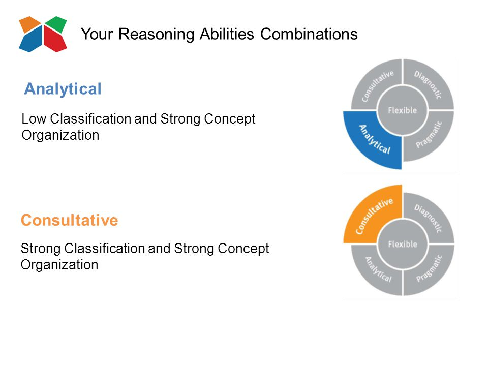 Your Reasoning Abilities Combinations Consultative Strong Classification and Strong Concept Organization Analytical Low Classification and Strong Concept Organization
