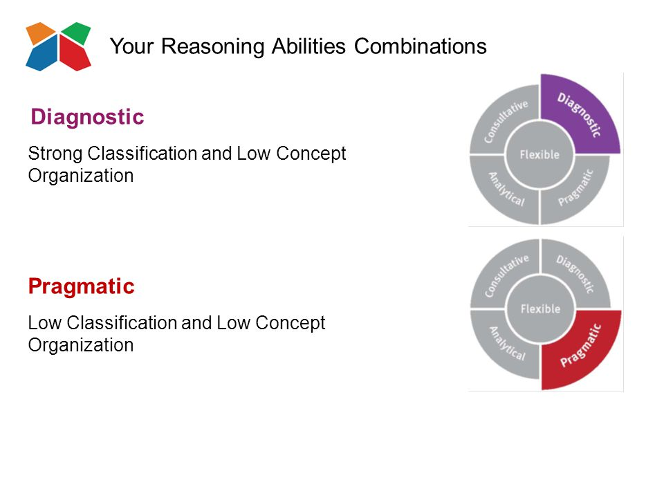 Your Reasoning Abilities Combinations Pragmatic Low Classification and Low Concept Organization Diagnostic Strong Classification and Low Concept Organization