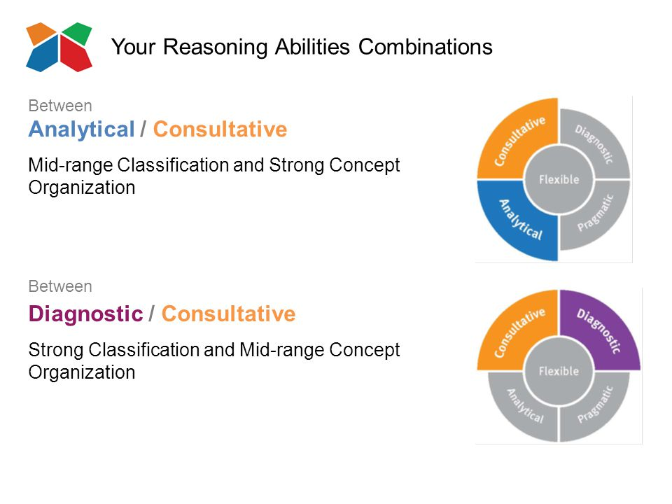 Your Reasoning Abilities Combinations Analytical / Consultative Mid-range Classification and Strong Concept Organization Between Diagnostic / Consultative Strong Classification and Mid-range Concept Organization